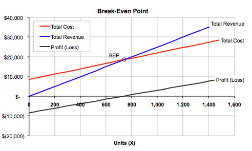break even business plan How to do a breakeven analysis of a marketing plan or a business plan price by $1 you would only need to sell 5000 units to break even ($30,000.